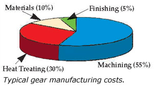 Gear manufacturing costs in %